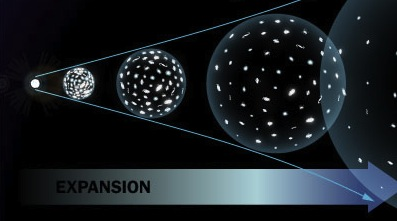 Image result for expanding universe