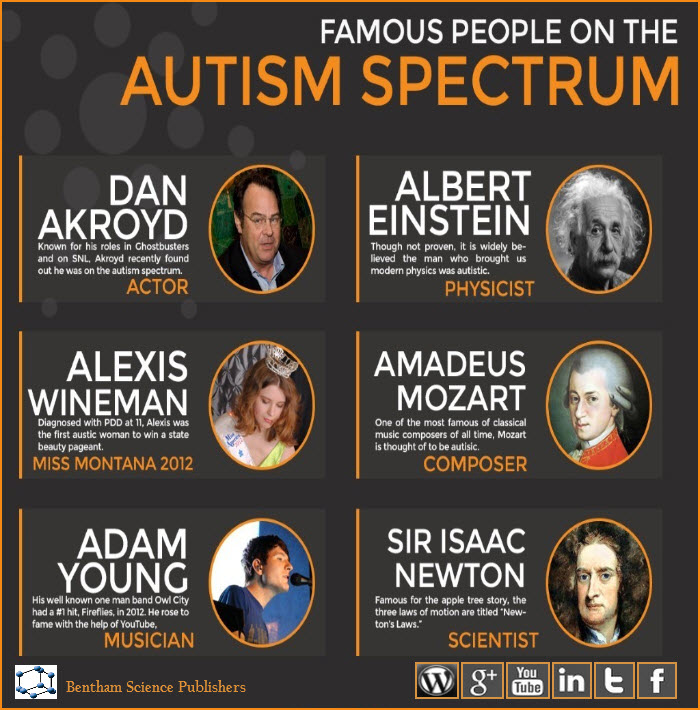 Famous People on the Autism Spectrum