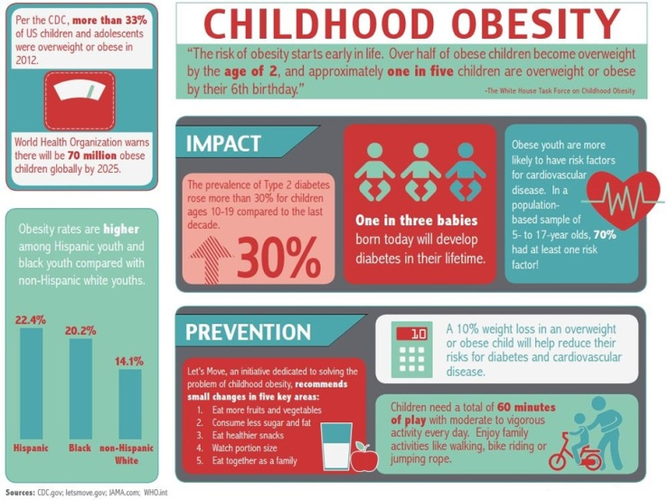 0045602524 childhood obesity The purpose of the pediatric obesity section is to support and promote scientific  efforts to understand the correlates, causes, and consequences of pediatric.