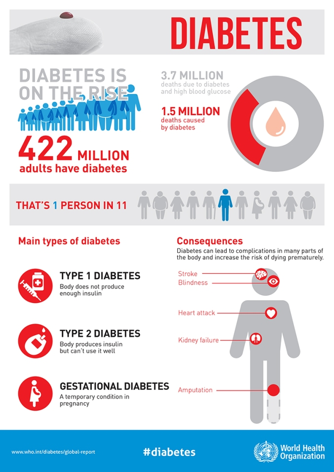 Diabetes-infographic-part1